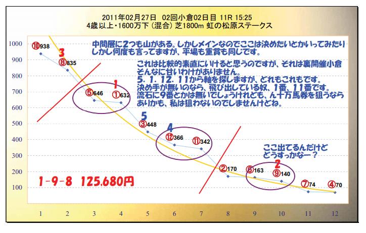 指数を使ったグラフの見方